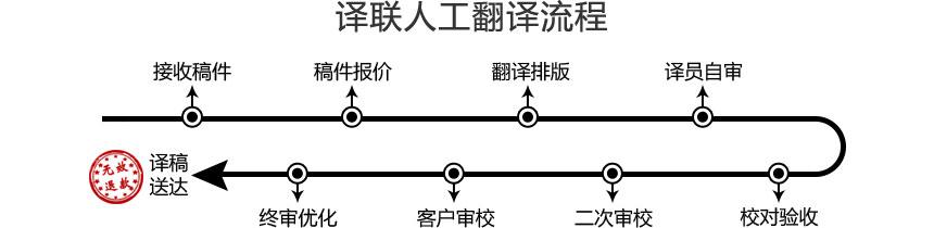 译联人工翻译流程.jpg